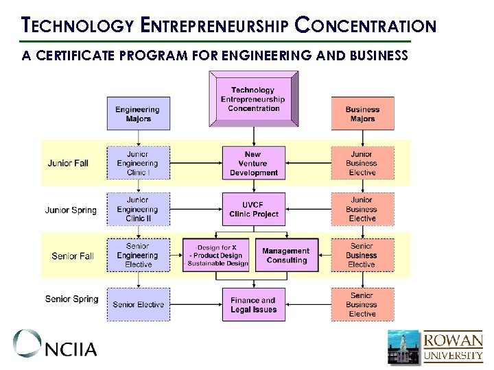 TECHNOLOGY ENTREPRENEURSHIP CONCENTRATION A CERTIFICATE PROGRAM FOR ENGINEERING AND BUSINESS
