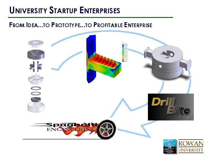 UNIVERSITY STARTUP ENTERPRISES FROM IDEA…TO PROTOTYPE…TO PROFITABLE ENTERPRISE