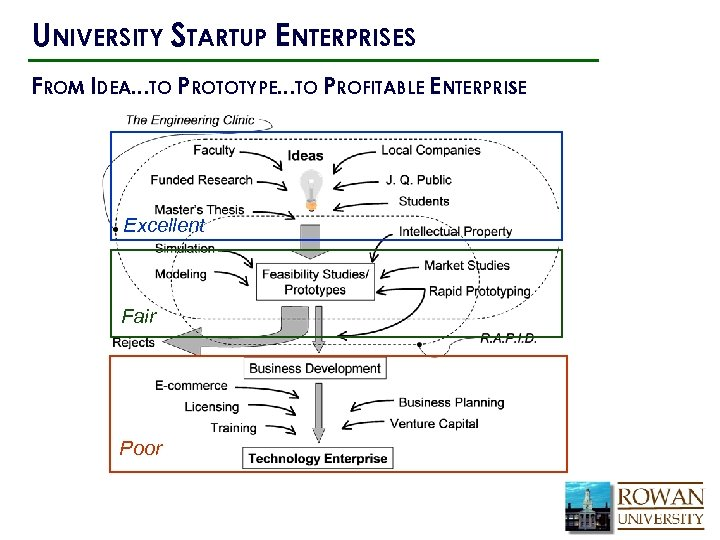 UNIVERSITY STARTUP ENTERPRISES FROM IDEA…TO PROTOTYPE…TO PROFITABLE ENTERPRISE Excellent Fair Poor