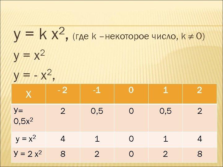 у=k 2, (где k –некоторое число, k ≠ 0) x 2 x у= 2,