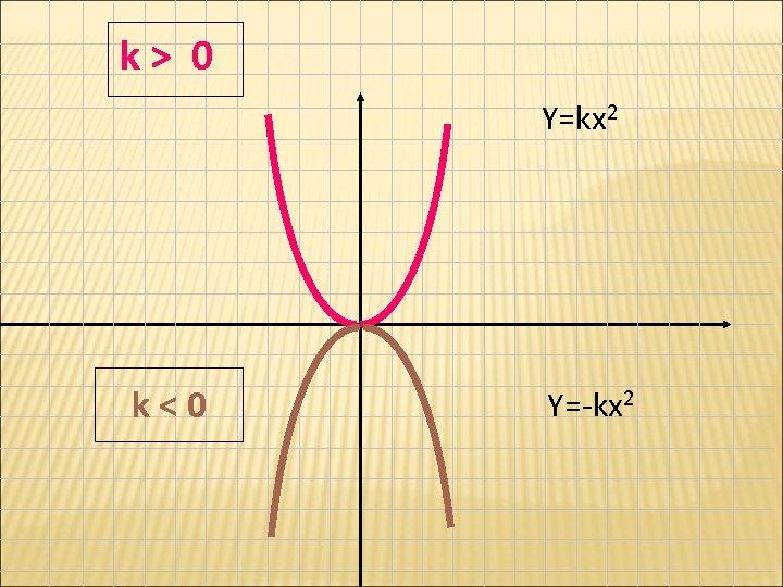 k> 0 Y=kx 2 k<0 Y=-kx 2