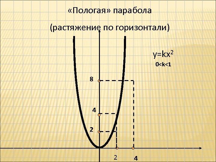 «Пологая» парабола (растяжение по горизонтали) у=kx 2 0<k<1 8 4 2 2 4