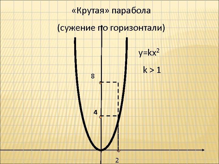 «Крутая» парабола (сужение по горизонтали) у=kx 2 k>1 8 4 2