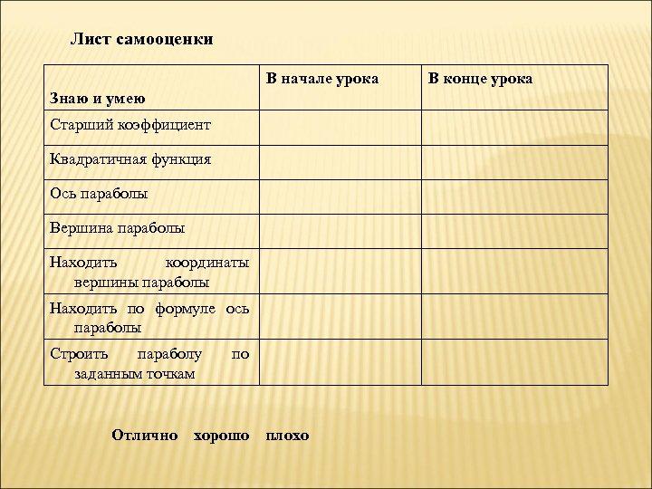 Лист самооценки В начале урока Знаю и умею Старший коэффициент Квадратичная функция Ось параболы