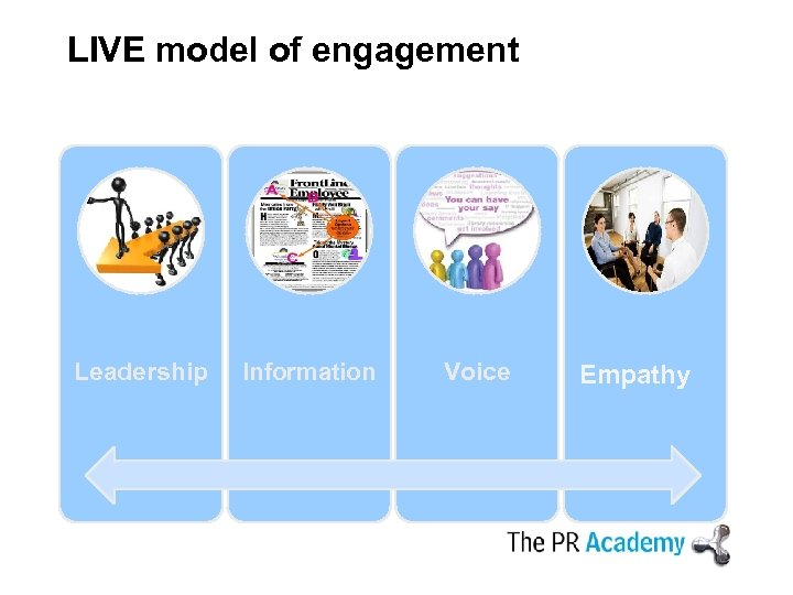 LIVE model of engagement Leadership Information Voice Empathy