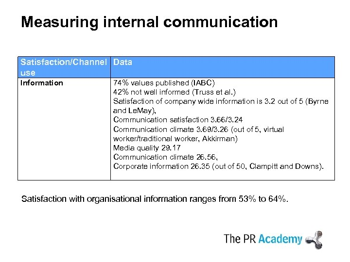 Measuring internal communication Satisfaction/Channel Data use Information 74% values published (IABC) 42% not well