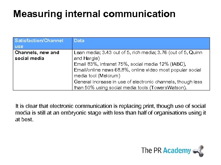 Measuring internal communication Satisfaction/Channel use Channels, new and social media Data Lean media; 3.