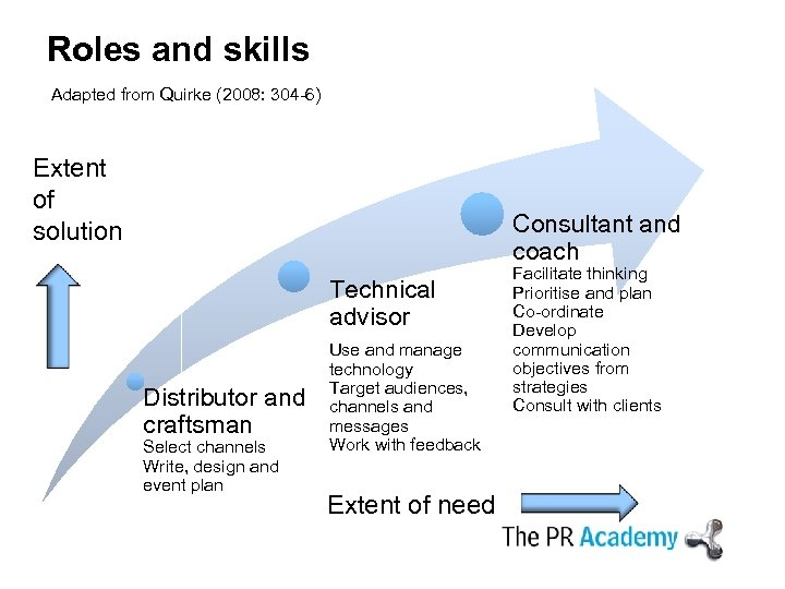 Roles and skills Adapted from Quirke (2008: 304 -6) Extent of solution Consultant and