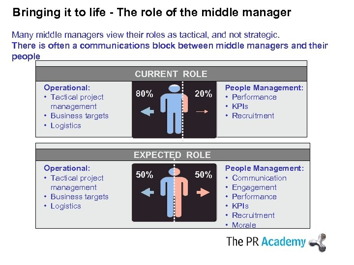 Bringing it to life - The role of the middle manager Many middle managers