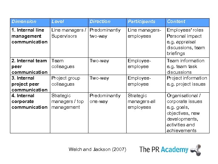 Dimension Level Direction Participants Content 1. Internal line Line managers / Predominantly management Supervisors