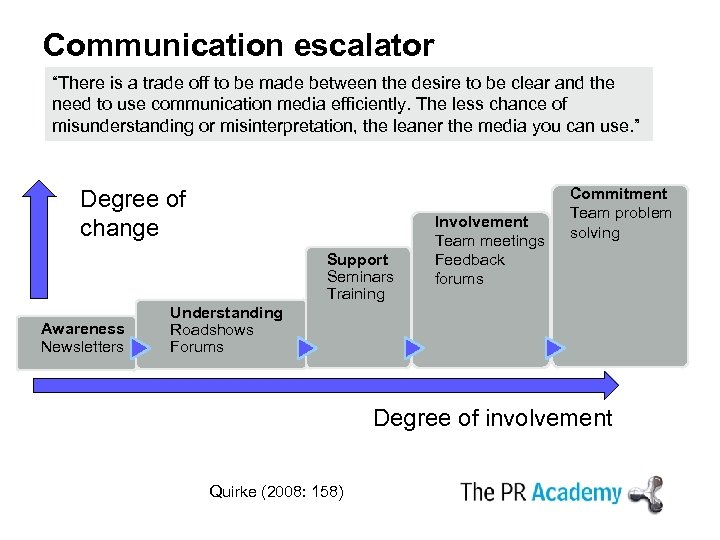 "Communication escalator ""There is a trade off to be made between the desire to"