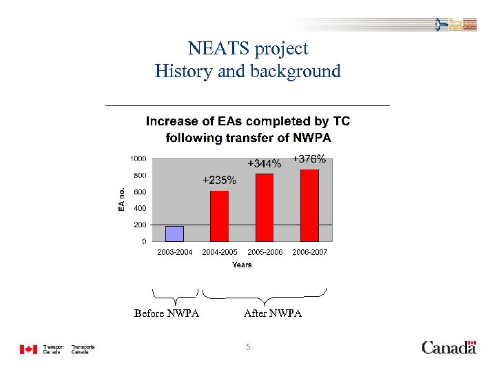 NEATS project History and background Before NWPA After NWPA 5