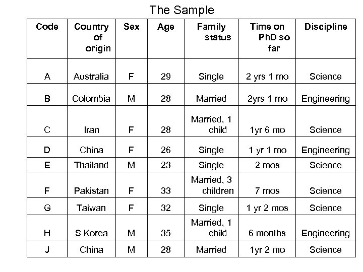 The Sample Code Country of origin Sex Age A Australia F 29 B Colombia
