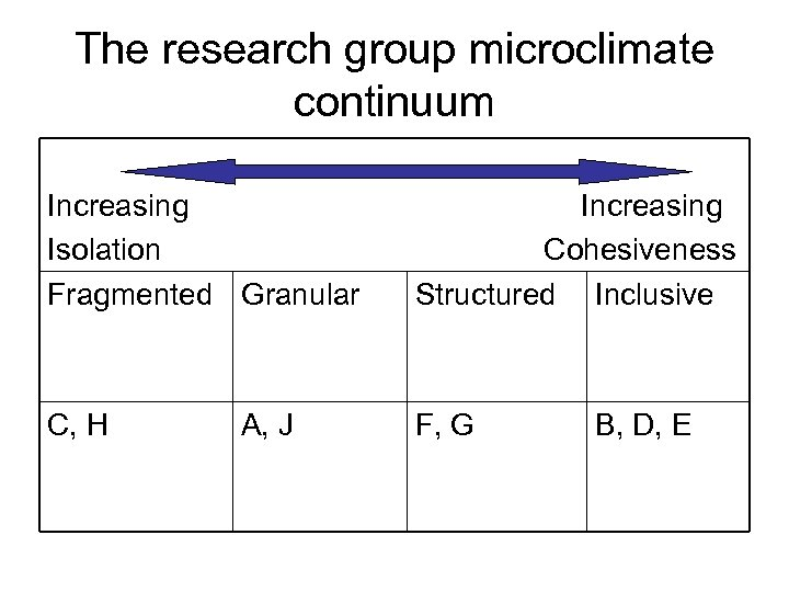 The research group microclimate continuum Increasing Isolation Fragmented Granular Increasing Cohesiveness Structured Inclusive C,