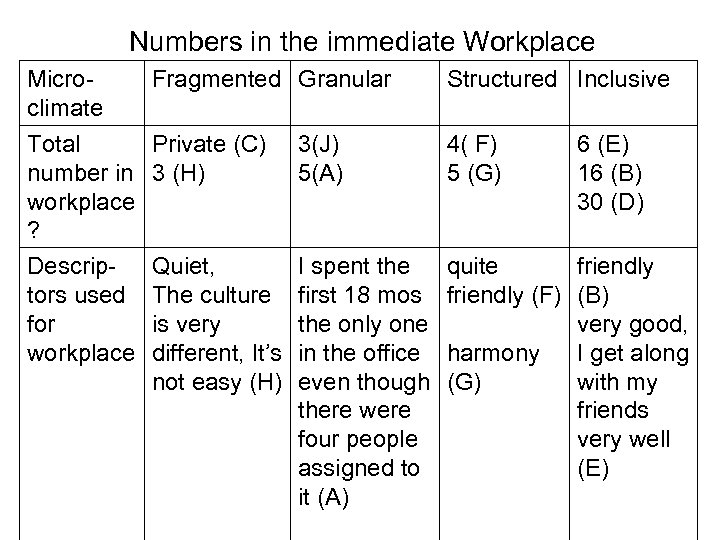 Numbers in the immediate Workplace Micro. Fragmented Granular climate Total Private (C) 3(J) number