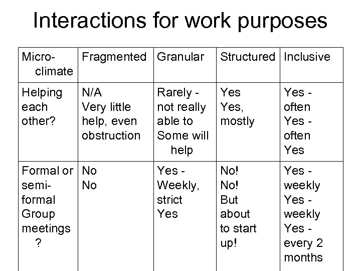 Interactions for work purposes Micro. Fragmented Granular climate Helping each other? N/A Very little