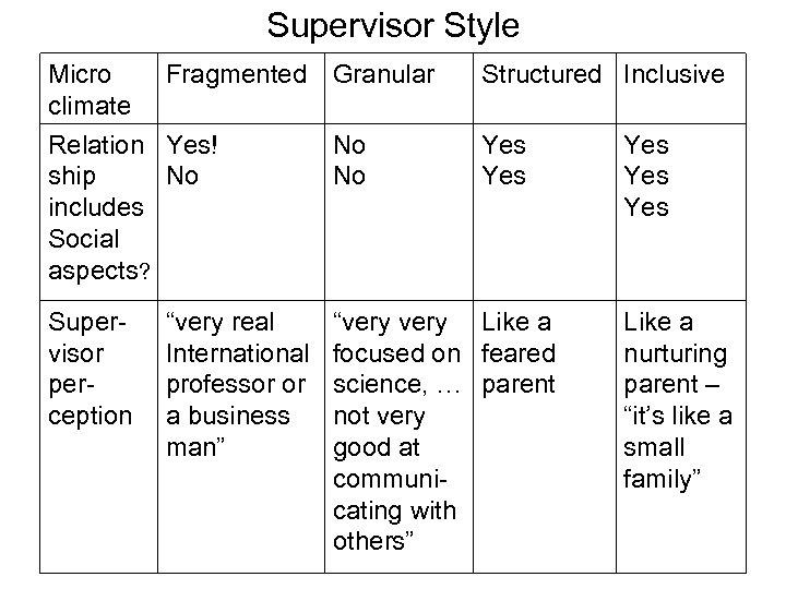 Supervisor Style Micro Fragmented Granular climate Relation Yes! No ship No No includes Social