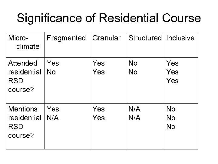 Significance of Residential Course Microclimate Fragmented Granular Structured Inclusive Attended Yes residential No RSD