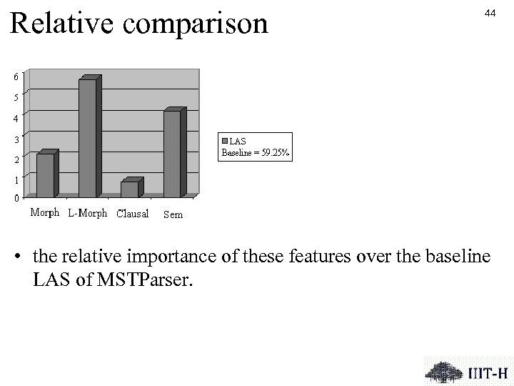 Relative comparison 44 • the relative importance of these features over the baseline LAS