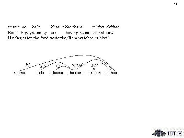 53 raama ne kala khaana khaakara cricket dekhaa 'Ram' Erg. yesterday food having eaten