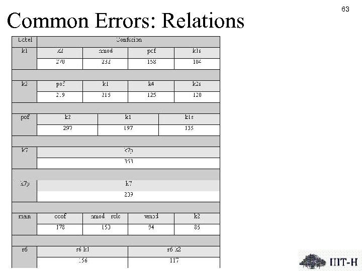Common Errors: Relations 63