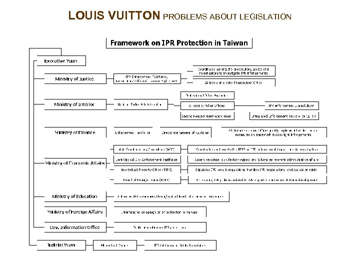 LOUIS VUITTON PROBLEMS ABOUT LEGISLATION