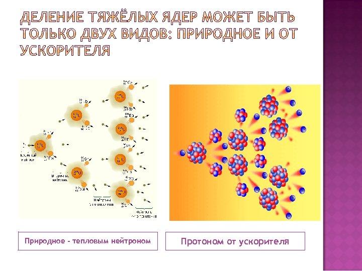Природное - тепловым нейтроном Протоном от ускорителя