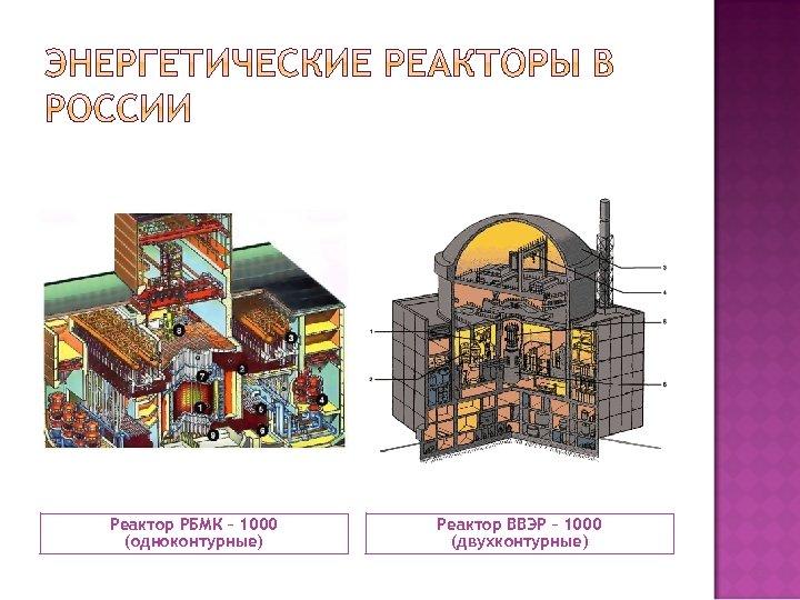 Реактор РБМК – 1000 (одноконтурные) Реактор ВВЭР – 1000 (двухконтурные)