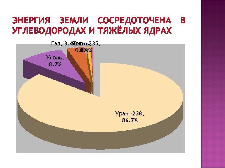 ЭНЕРГИЯ ЗЕМЛИ СОСРЕДОТОЧЕНА УГЛЕВОДОРОДАХ И ТЯЖЁЛЫХ ЯДРАХ Газ, 3. 4% Уран -235, Нефть, 0.