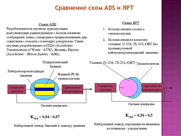 Сравнение схем ADS и ЯРТ Схема ADS Разрабатываются проекты трансмутации долгоживущих радионуклидов с использованием