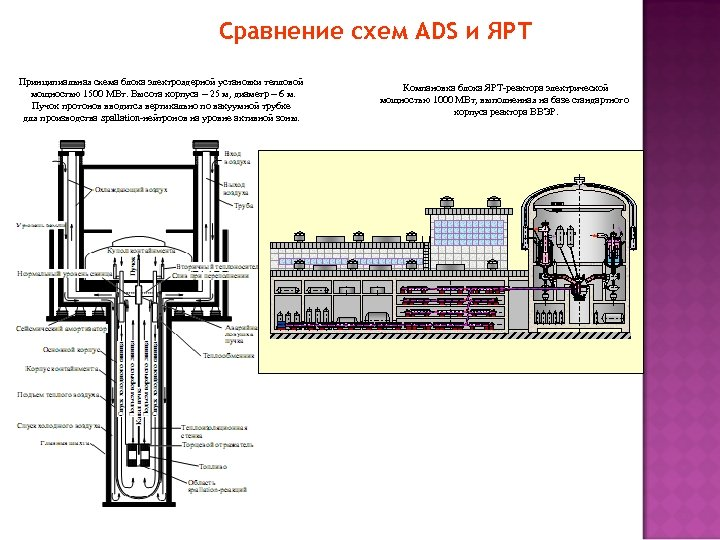 Сравнение схем ADS и ЯРТ Принципиальная схема блока электроядерной установки тепловой мощностью 1500 МВт.