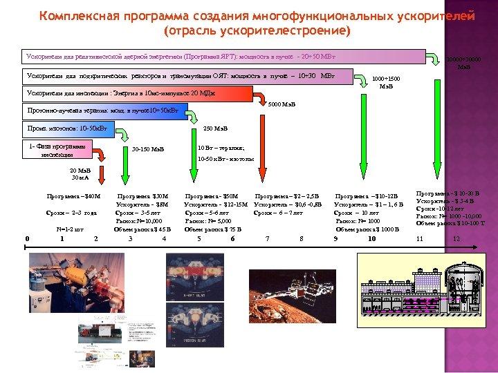 Комплексная программа создания многофункциональных ускорителей (отрасль ускорителестроение) Ускорители для релятивистской ядерной энергетики (Программа ЯРТ):