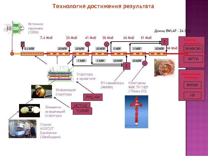 Технология достижения результата Источник протонов (CERN) Длина BWLAP - 24. 5 m 7. 6