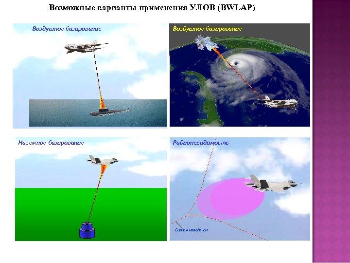 Возможные варианты применения УЛОВ (BWLAP) Воздушное базирование Наземное базирование Воздушное базирование Радионевидимость Сигнал наведения