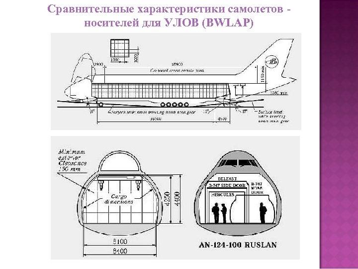 Сравнительные характеристики самолетов носителей для УЛОВ (BWLAP)