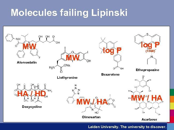 Molecules failing Lipinski MW Atorvastatin log P MW log P (5. 088) Ethopropazine Bexarotene