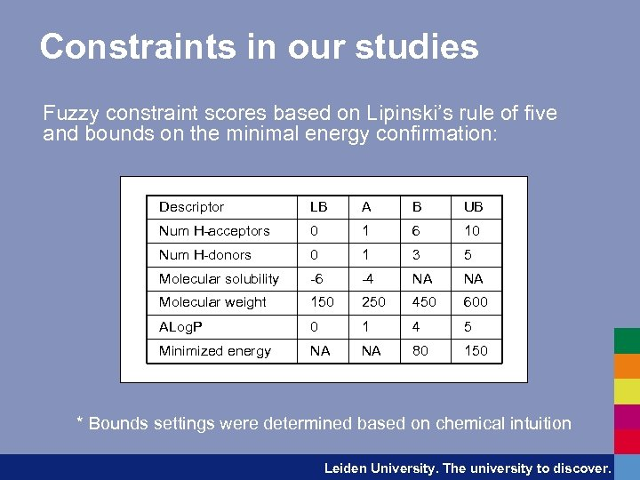 Constraints in our studies Fuzzy constraint scores based on Lipinski's rule of five and