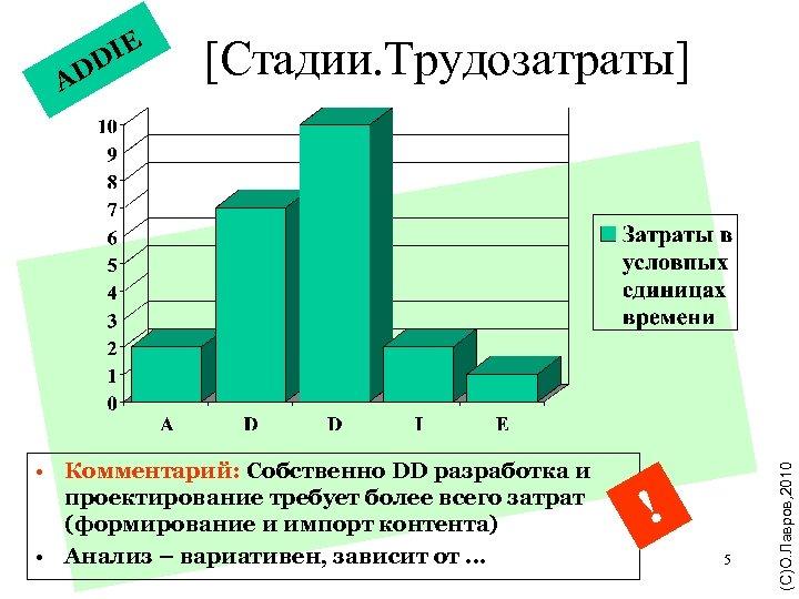 A [Стадии. Трудозатраты] • Комментарий: Собственно DD разработка и проектирование требует более всего затрат