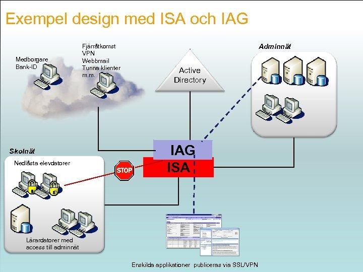 Exempel design med ISA och IAG www. microsoft. se/government Medborgare Bank-ID Skolnät Nedlåsta elevdatorer