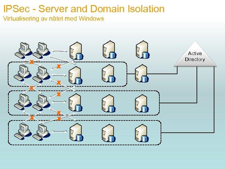 IPSec - Server and Domain Isolation Virtualisering av nätet med Windows X X X