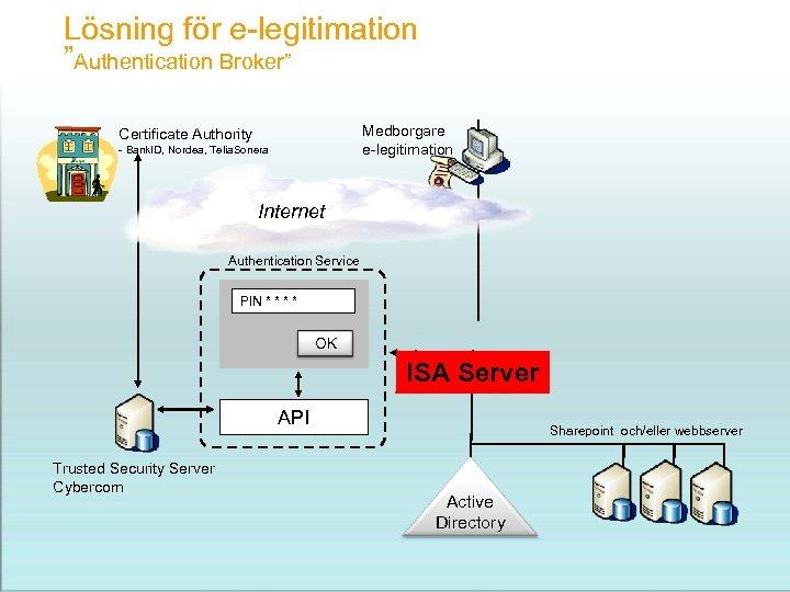 "Lösning för e-legitimation ""Authentication Broker"" Medborgare e-legitimation Certificate Authority - Bank. ID, Nordea, Telia."