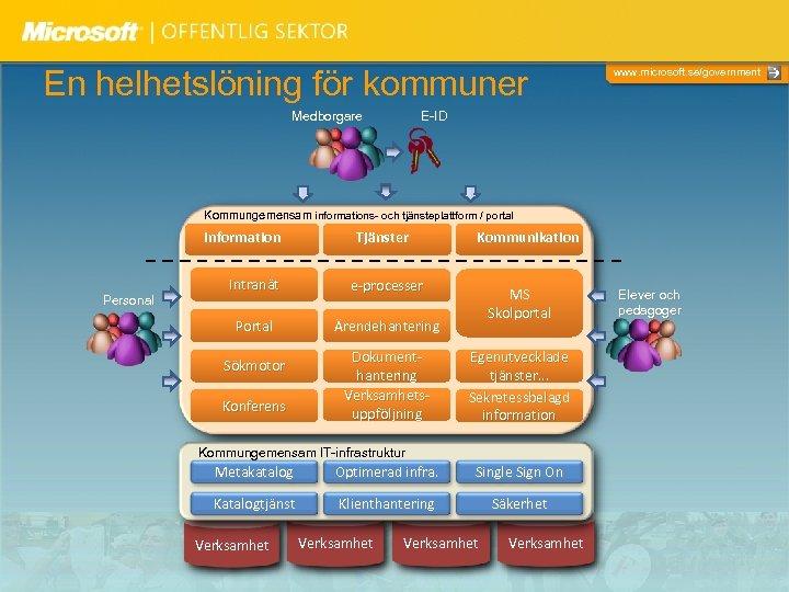 En helhetslöning för kommuner Medborgare www. microsoft. se/government E-ID Kommungemensam informations- och tjänsteplattform /