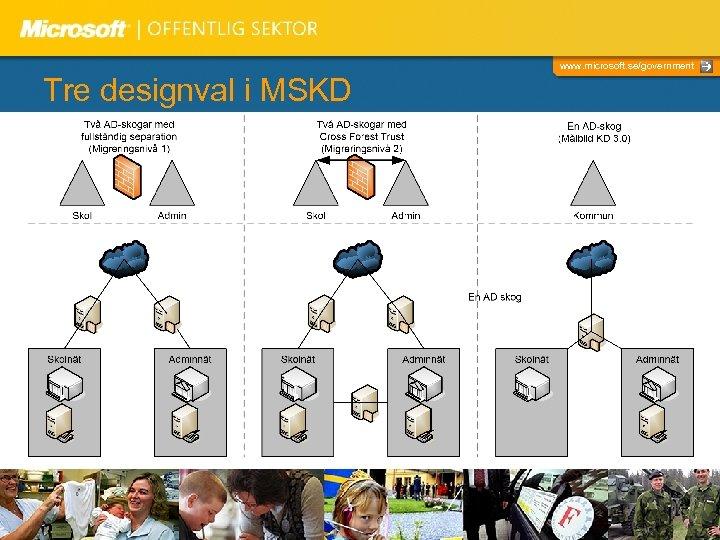 www. microsoft. se/government Tre designval i MSKD