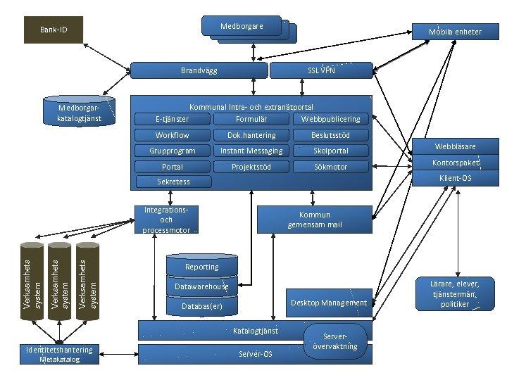 Medborgare Medborgae Bank-ID Brandvägg Medborgarkatalogtjänst Mobila enheter SSL VPN Kommunal Intra- och extranätportal E-tjänster