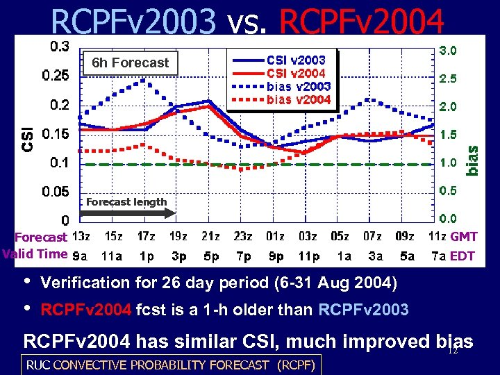 RCPFv 2003 vs. RCPFv 2004 6 h Forecast length Forecast Valid Time • •