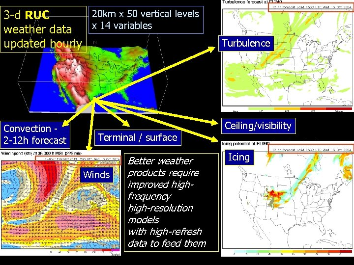20 km x 50 vertical levels 3 -d RUC x 14 variables weather data