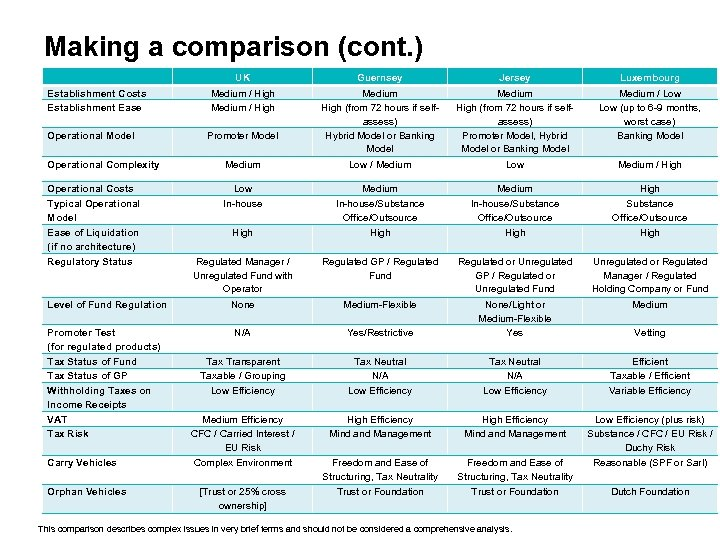Making a comparison (cont. ) Establishment Costs Establishment Ease Operational Model UK Guernsey Jersey