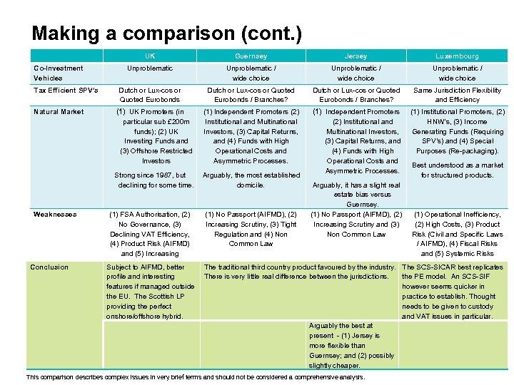 Making a comparison (cont. ) Tax Efficient SPV's Natural Market Weaknesses Conclusion Guernsey Jersey