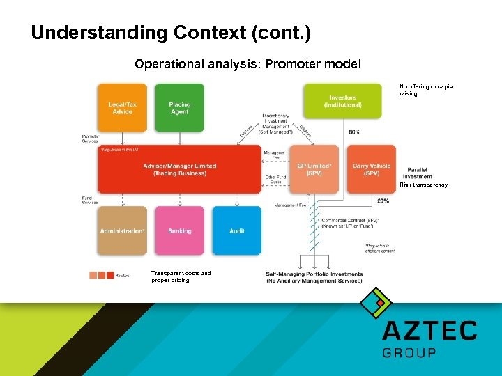 Understanding Context (cont. ) Operational analysis: Promoter model No offering or capital raising Risk