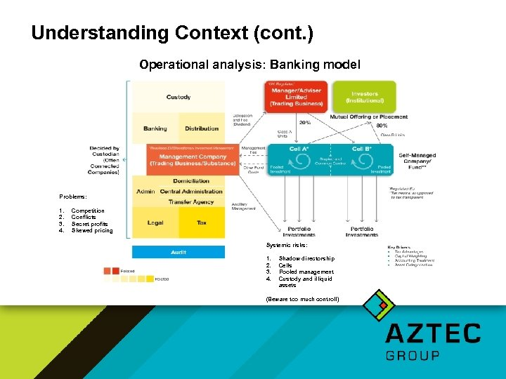 Understanding Context (cont. ) Operational analysis: Banking model Problems: 1. 2. 3. 4. Competition